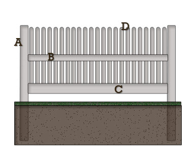 Picket Fencing Specification